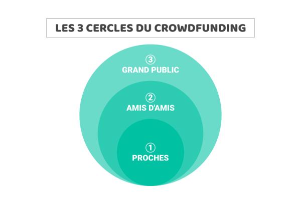 schéma-cercles-crowdfunding-association