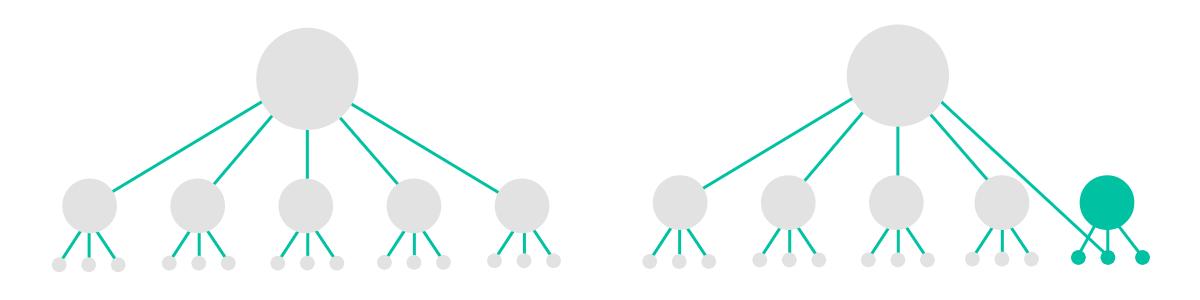 schémas-structures-réseaux-associations