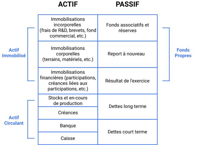 bilan-financier-association-details