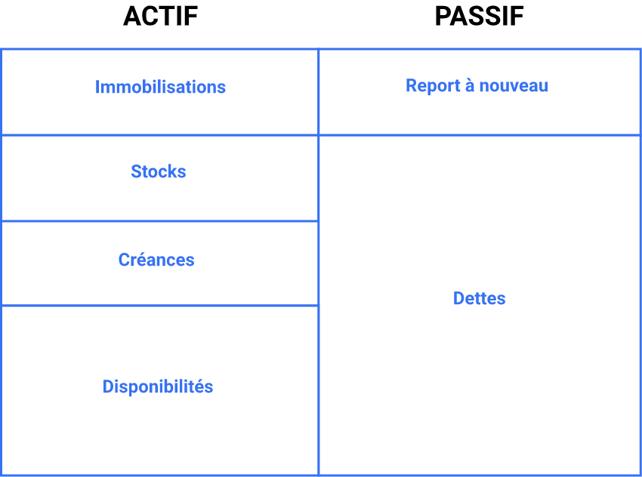 document-comptable-association-bilan-actif-passif