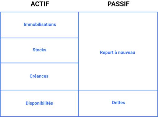 comprendre-bilan-financier-association