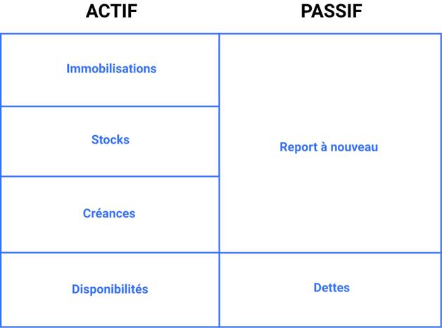 document-comptable-association-bilan