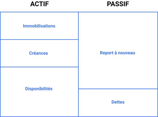bilan-financier-association-immobilisations