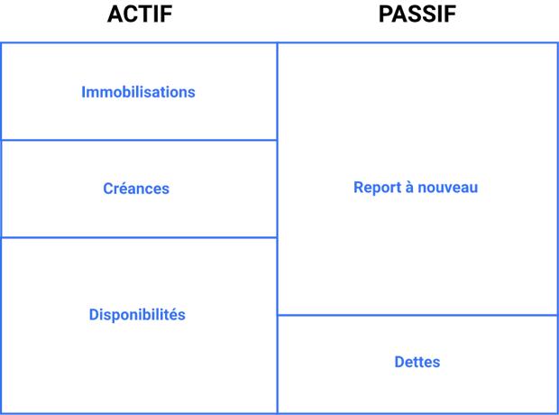document-comptable-association-actif-passif-bilan
