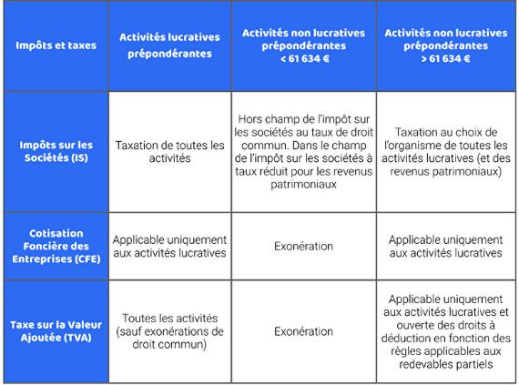 budget-association-fiscalite