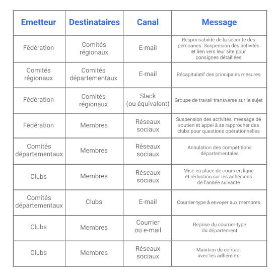 tableau-communication-reseau-associations