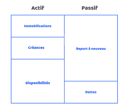 document comptable association actif passif bilan assoconnect
