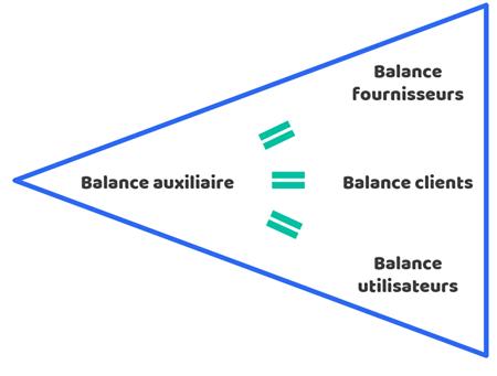 types-balances-auxiliaires-comptabilite