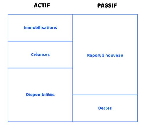 assoconnect association comptes comptables