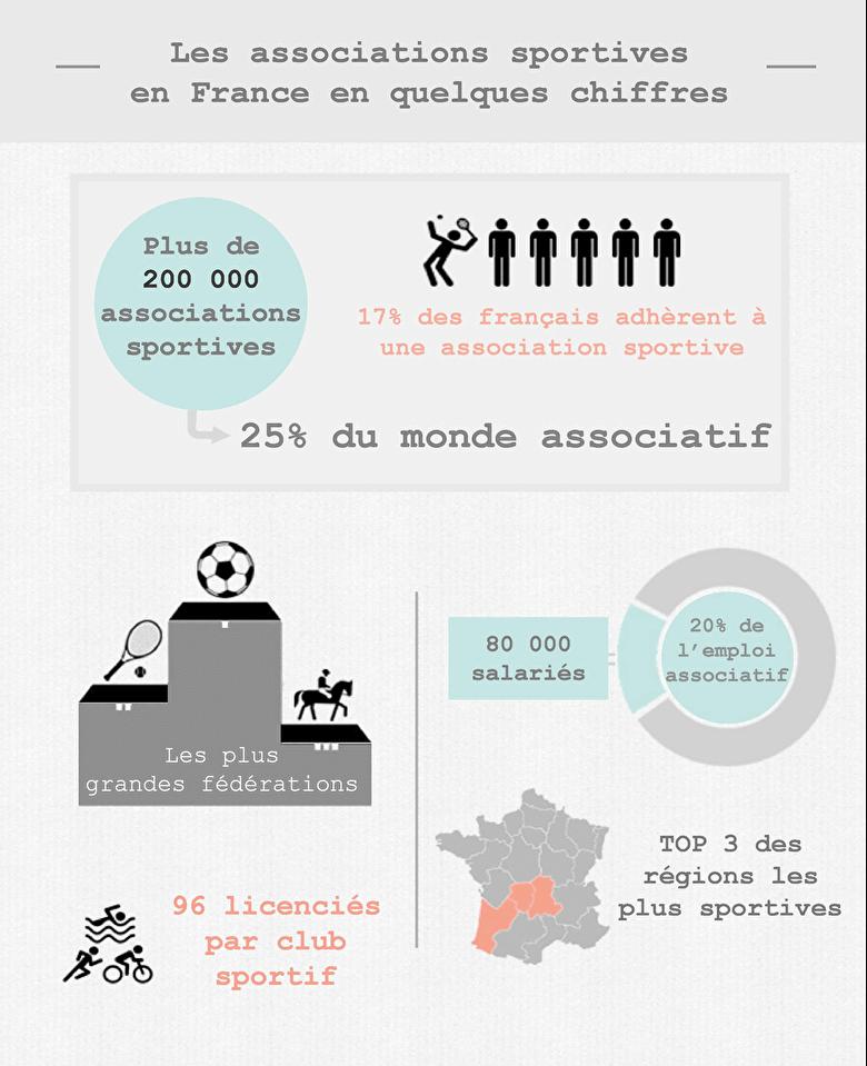 association assoconnect infographie sportive