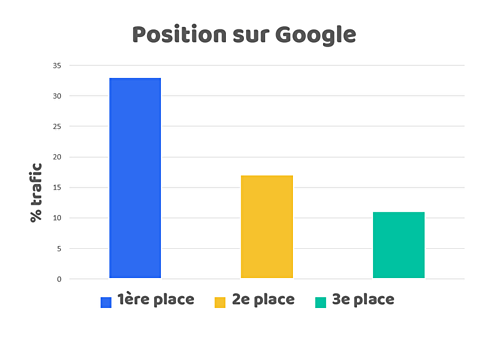 association positionnement google assoconnect