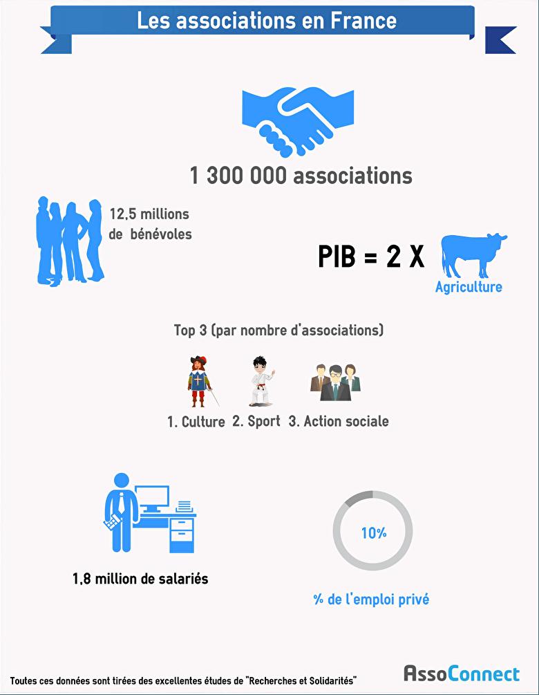 assoconnect association infographie monde associatif
