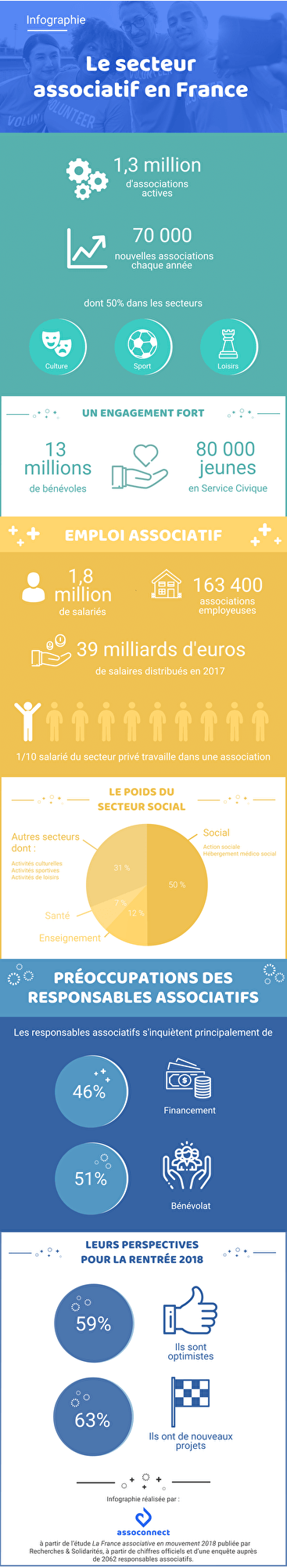 assoconnect monde associatif infographie 2018