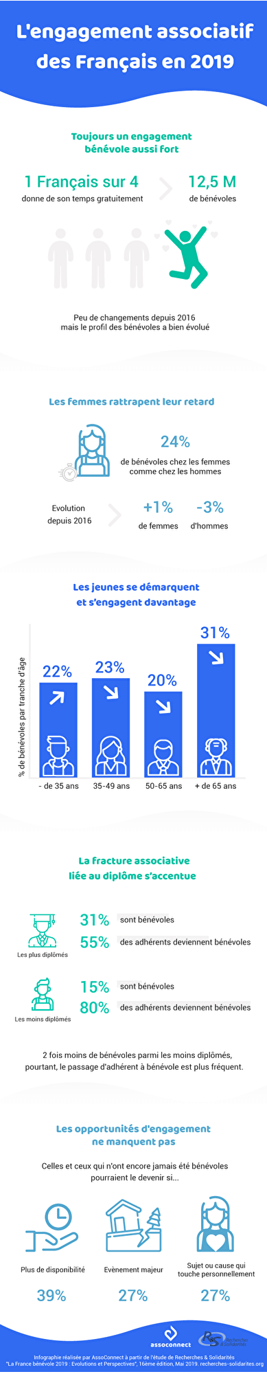 infographie benevolat france association assoconnect