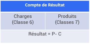 compte de résultat association assoconnect CR