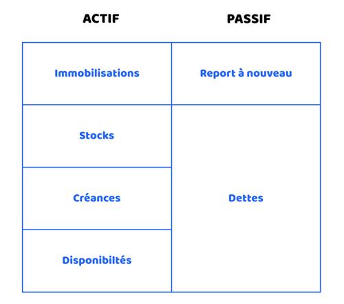 assoconnect association tendances financieres